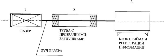 Устройство для формирования лазерного луча