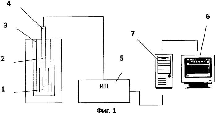 Способ контроля стабильности эталонных и прецизионных термометров в процессе их эксплуатации