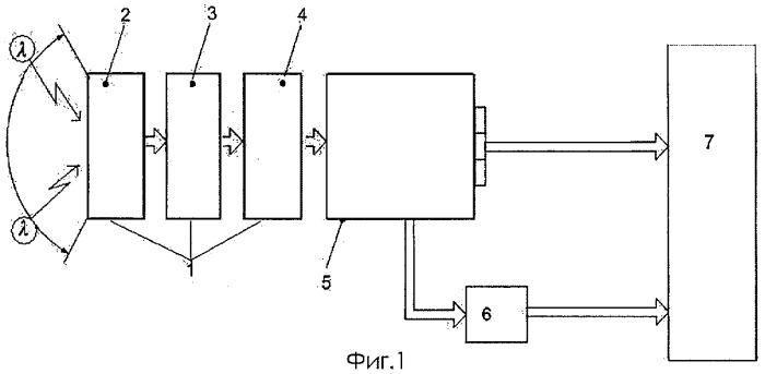 Способ дистанционного контроля качества изоляции объектов высоковольтных электрических установок переменного тока