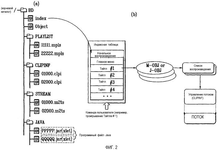 Носитель записи, а также способ и устройство воспроизведения данных, записанных на нем
