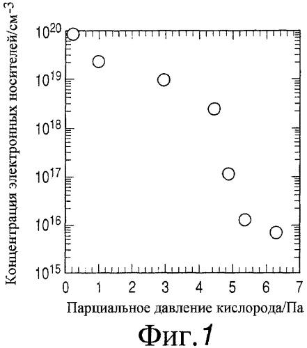 Аморфный оксид и полевой транзистор с его использованием