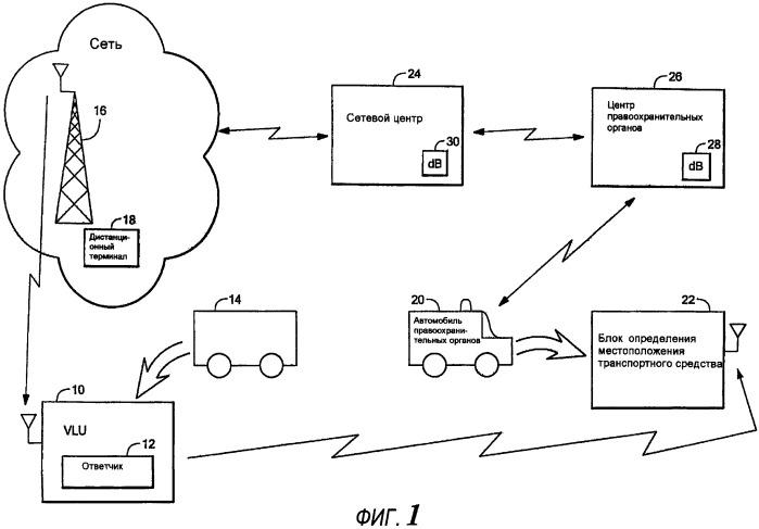 Блок определения местоположения транспортного средства (варианты) с системой управления режимом электропитания