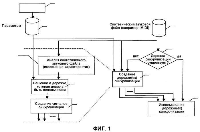 Способ синхронизации по меньшей мере одного мультимедийного периферийного устройства портативного устройства связи и соответствующее портативное устройство связи
