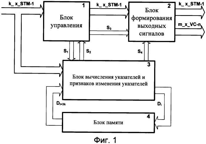 Способ и устройство выделения виртуальных контейнеров в сетях синхронной цифровой иерархии