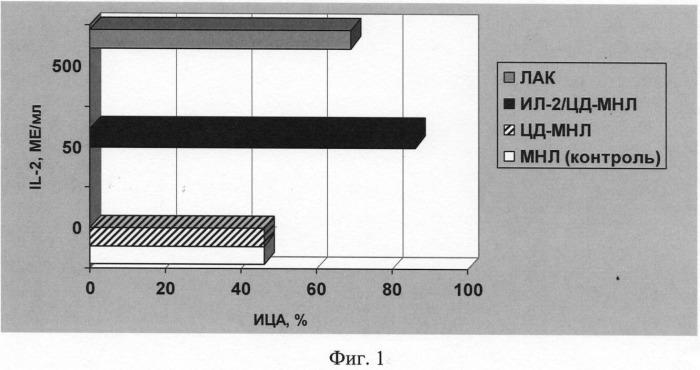 Способ получения активированных мононуклеарных лейкоцитов