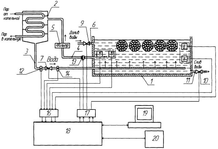 Система автоматического управления процессом гидротермической обработки фанерного сырья