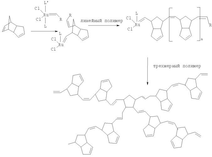 Способ получения полидициклопентадиена и материалов на его основе