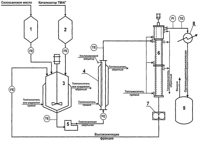 Способ получения циклотрисилоксанов