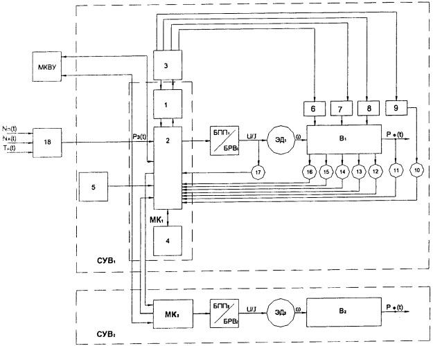 Устройство управления режимом работы вентиляторной установки