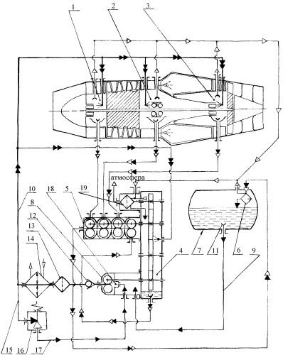Масляная система авиационного газотурбинного двигателя