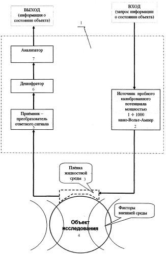 Способ анализа состояния объекта