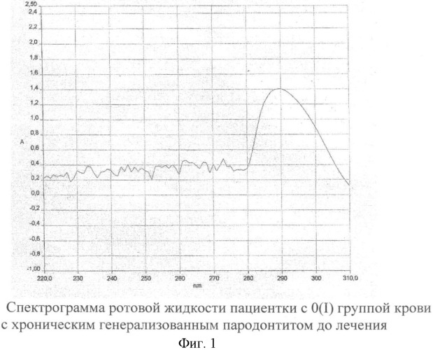 Способ оценки эффективности лечения хронического генерализованного пародонтита