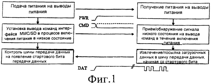 Способ загрузки хостового устройства из устройства mmc/sd, хостовое устройство, загружаемое из устройства mmc/sd, и устройство mmc/sd, из которого может быть загружено хостовое устройство