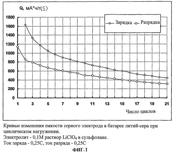 Электролит и химический источник электрической энергии