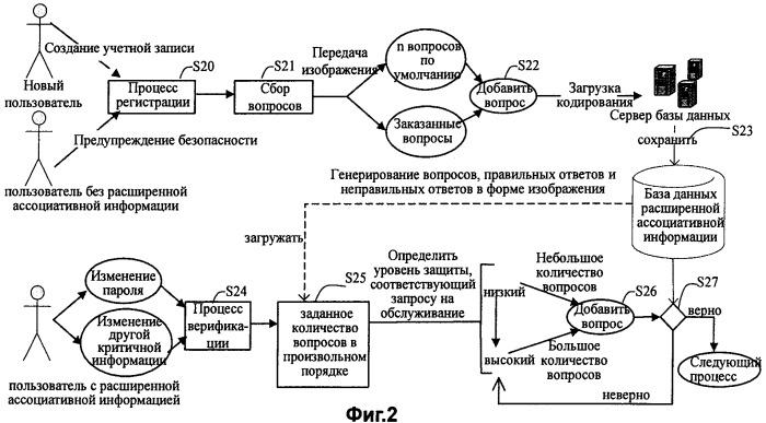Система и способ управления учетными записями в службе мгновенного обмена сообщениями