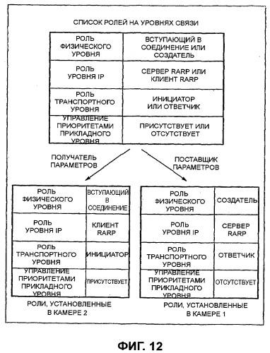 Устройство связи и способ определения роли уровня связи