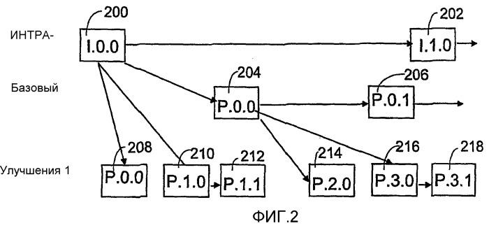 Группирование кадров изображения на видеокодировании
