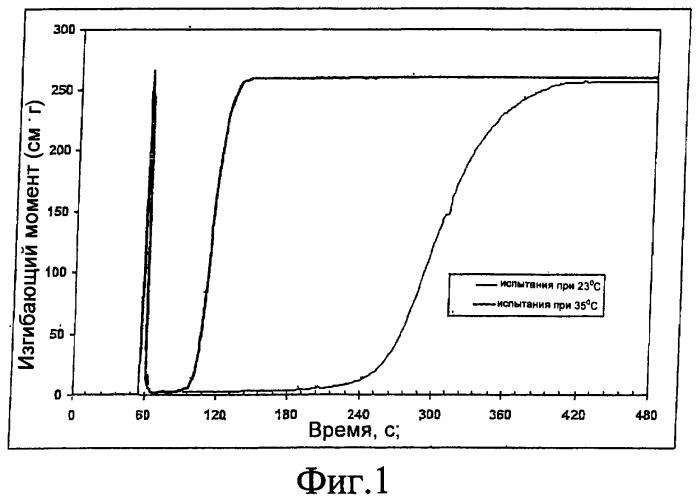 Термохромный материал для зубных слепков и способ его получения