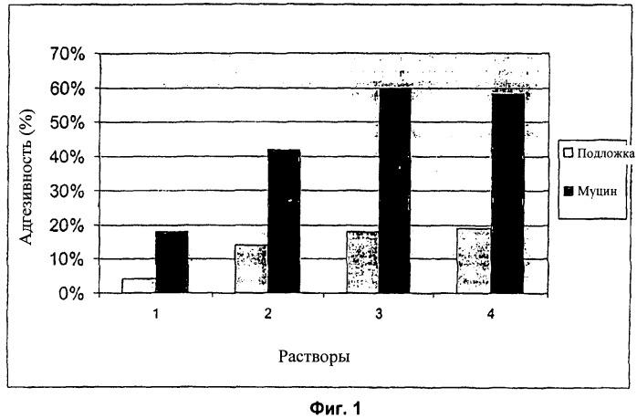 Мукоадгезивные ксилоглюкансодержащие препараты, полезные в медицинских устройствах и в фармацевтических препаратах