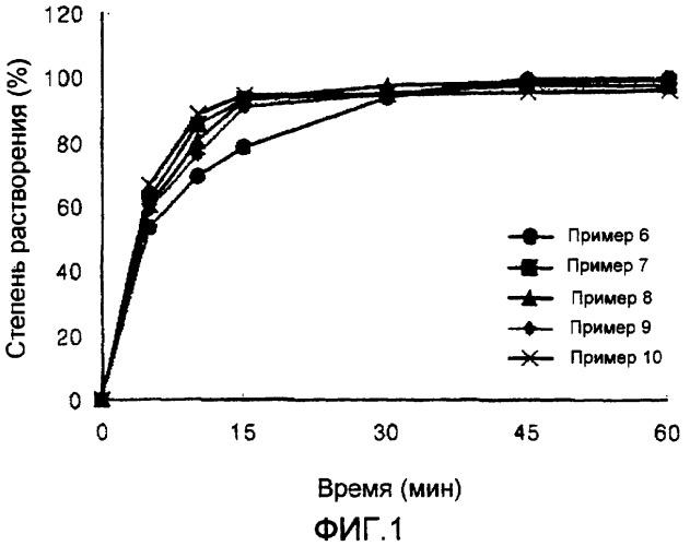 Твердая дисперсия, содержащая активный ингредиент с низкой температурой плавления, и содержащая ее таблетка для перорального введения