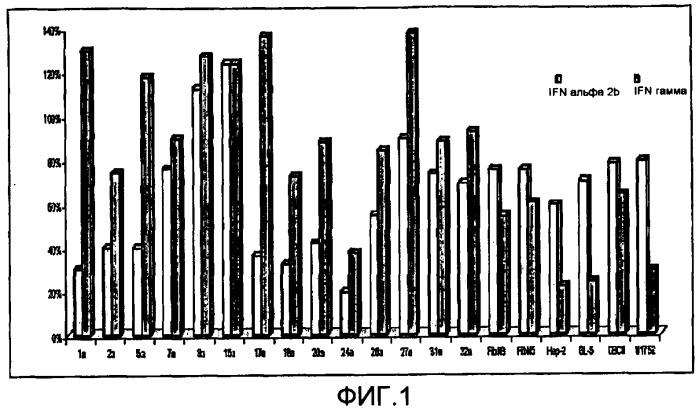 Стабильные фармацевтические составы, которые содержат интерфероны гамма и альфа в синергичных соотношениях