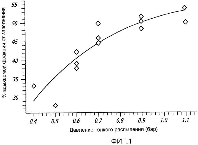 Способ улучшения фармацевтических свойств микрочастиц, содержащих дикетопиперазин и активный агент