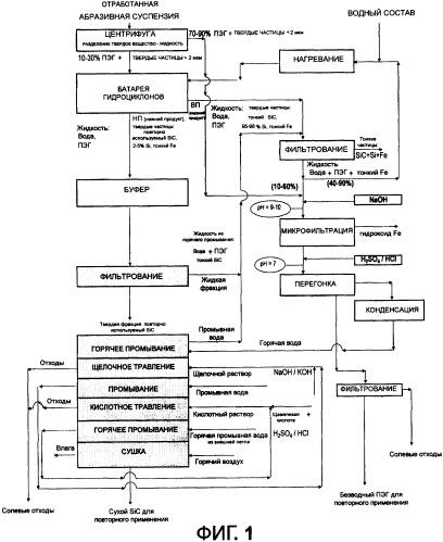 Способ и аппарат для обработки отработанных абразивных суспензий для регенерации их компонентов многократного использования