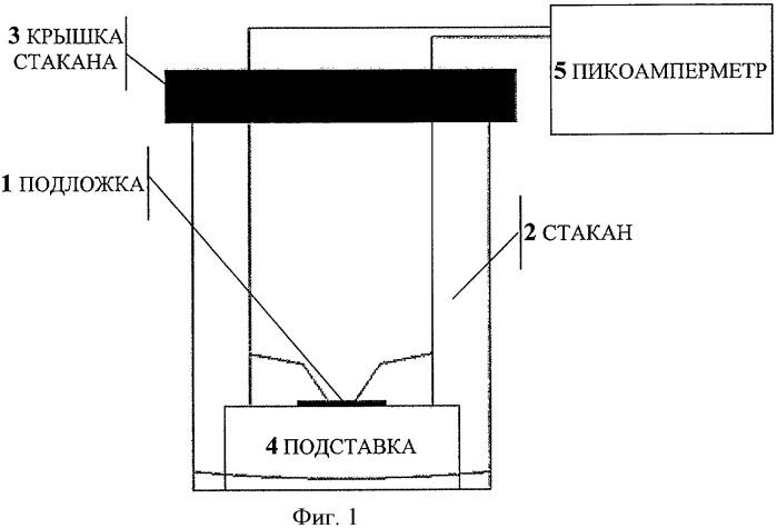 Способ получения углеродного слоя на непроводящей подложке