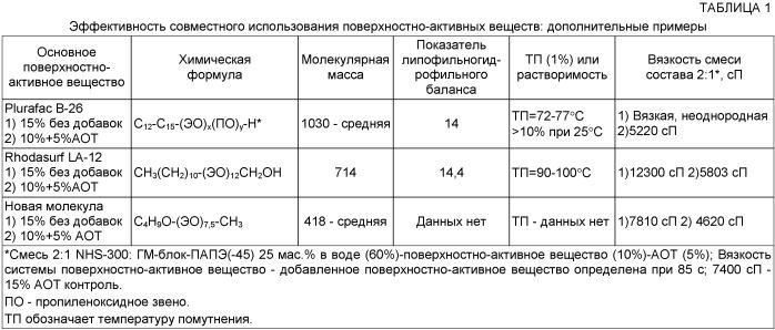 Водные дисперсии поли(ацеталь-простой полиэфир) и их применение в защитных покрытиях
