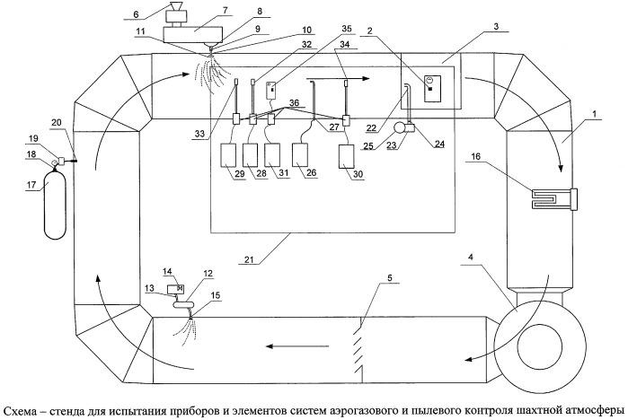 Устройство для испытания приборов и элементов систем аэрогазового и пылевого контроля шахтной атмосферы