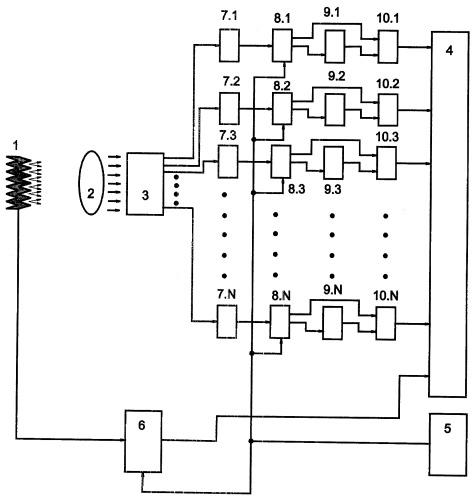 Устройство для определения спектральной излучательной способности нагретых объектов