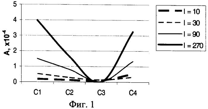 Способ определения солевого состава конкремента при мочекаменной болезни