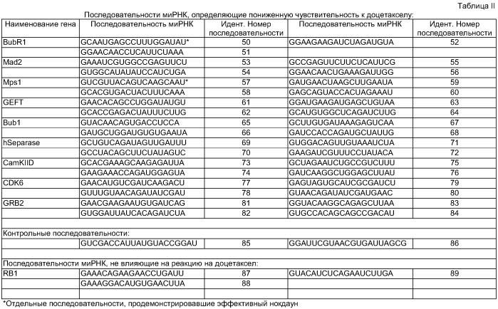 Способ измерения резистентности или чувствительности к доцетакселу