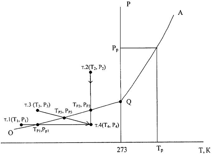 Способ определения палеотемпературы мерзлых пород