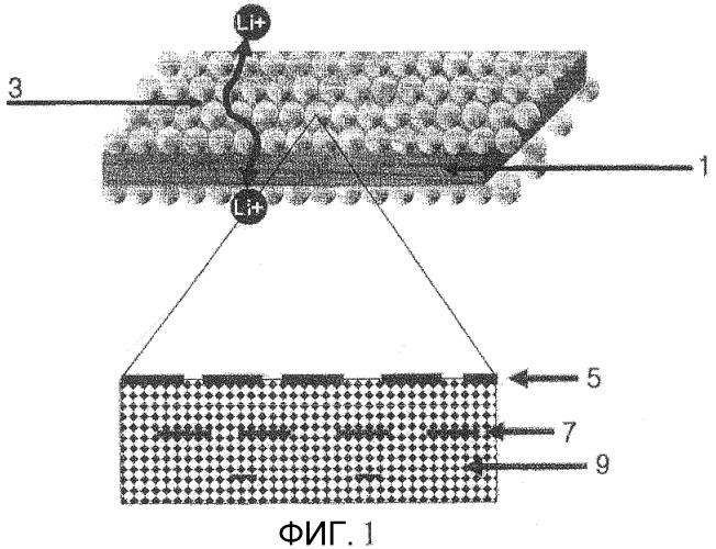 Органическо/неорганический композитный разделитель, имеющий градиент морфологии, способ его изготовления и содержащее его электрохимическое устройство