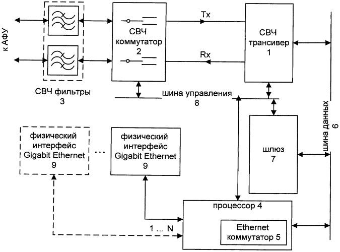 Многофункциональный коммутатор сверхвысокоскоростной mesh-сети
