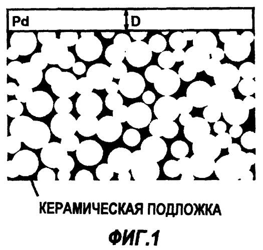 Композитный материал для сверхтонких мембран