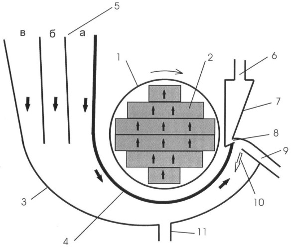 Магнитный сепаратор с вращающейся магнитной системой