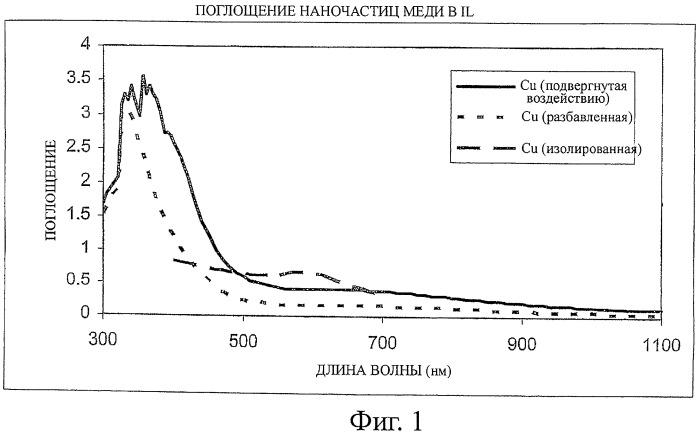 Способ получения частиц физическим осаждением из паровой фазы в ионной жидкости