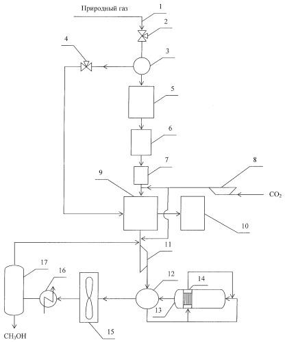 Способ подготовки природного газа с получением метанола