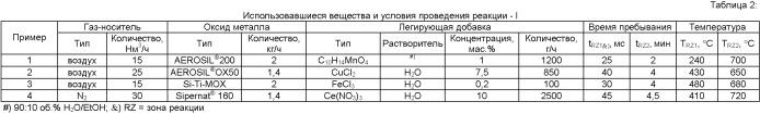 Способ получения частиц легированных оксидов металлов