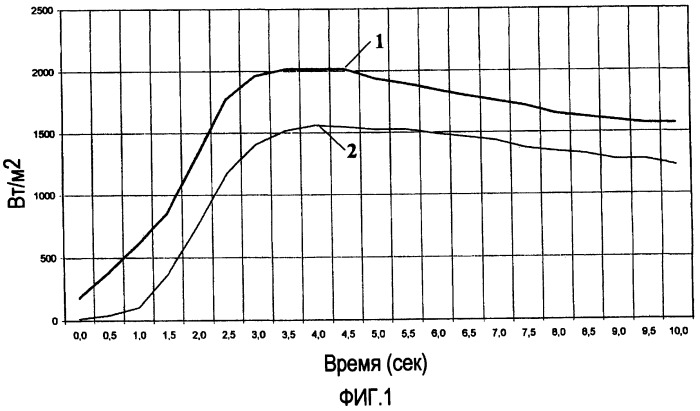 Темный плоский элемент с малой теплопроводностью, сниженной плотностью и низким поглощением солнечного излучения