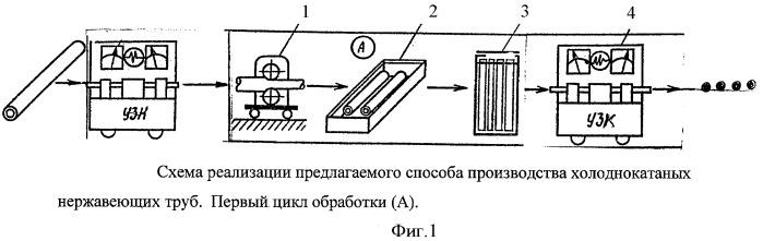 Способ производства холоднокатаных нержавеющих труб с соотношением толщины стенки s к наружному диаметру d от 0,5 до 0,008