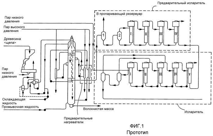 Усовершенствованные системы линии для производства волокнистой массы, процессы и способы