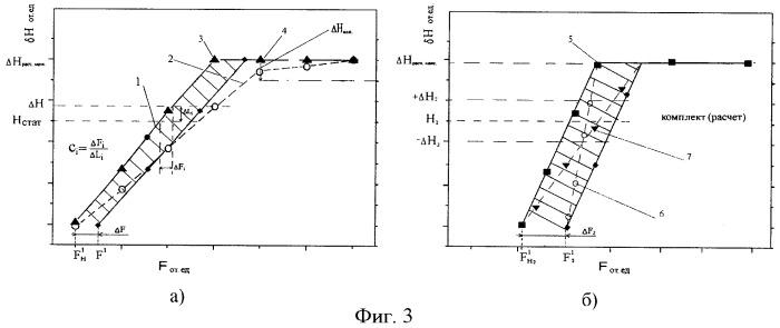 Способ подбора пружин рессорного комплекта тележек подвижного состава