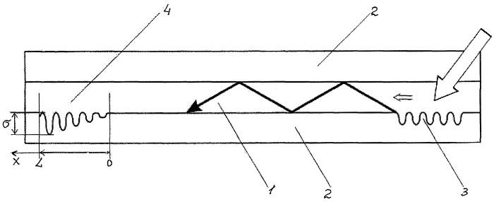 Способ вывода излучения из оптического планарного волновода