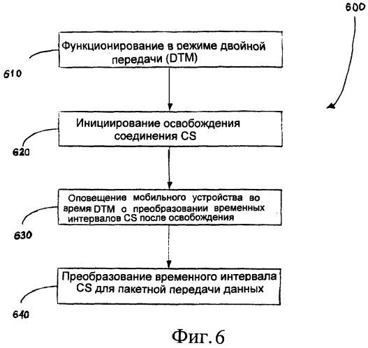 Система для распределения каналов при освобождении соединения, использующего радиоресурсы, в режиме двойной передачи