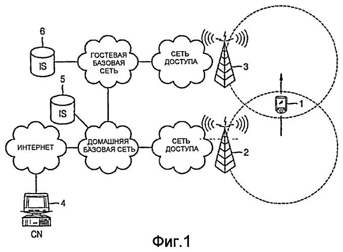 Устройство и способ передачи обслуживания для мобильного узла