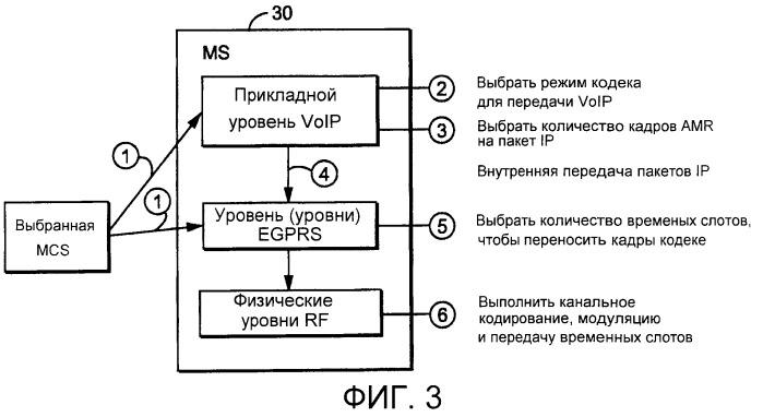 Улучшенное качество потока медиаданных voip посредством адаптации кодирования речи на основе выбранной схемы модуляции и кодирования (mcs)