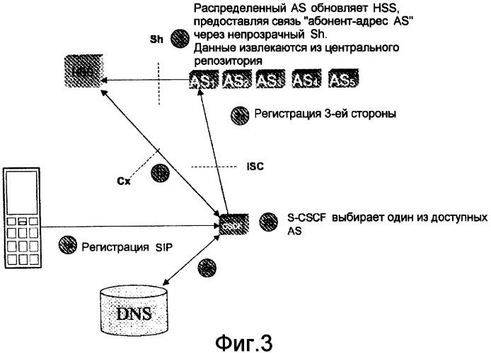 Способ и устройство для распределения серверов приложений в ims